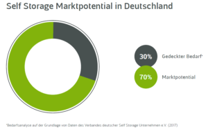 Grafik: Self Storage Marktpotential in Deutschland